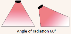angle of radiation 60°