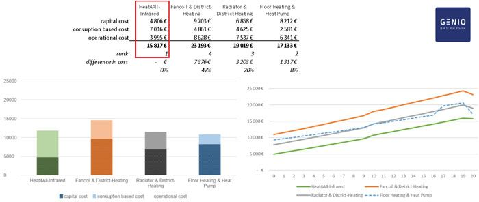 profitability of the main heating solutions on the market